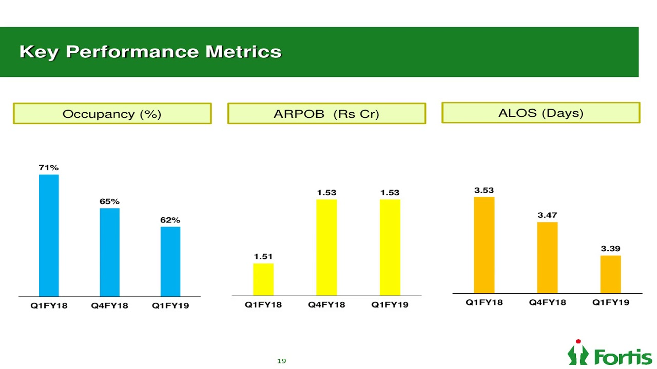 How fortis healthcare's fortunes will change post acquisition by.