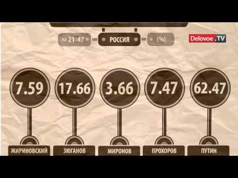 Путин набрал 62,47%
