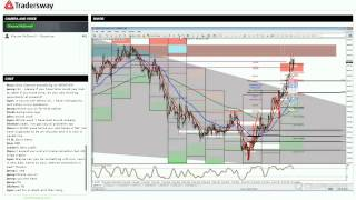 Forex Video: Forex Trading Strategy Session