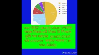 how to write a graph and chart in ssc and hsc exam