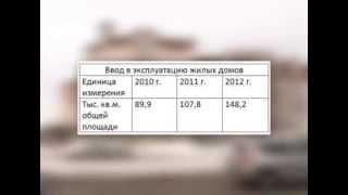 Нижневартовск: обеспеченность жильём