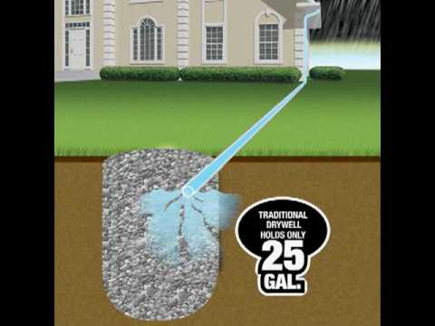 Backyard Drainage Systems drainage systems for landscape and yard: flo-well and pop-up