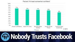 Surprise! Nobody Trusts Facebook