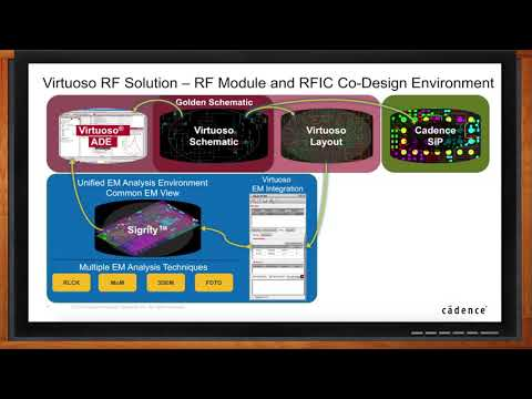 Overcoming Today's RFIC and SiP Design Challenges with