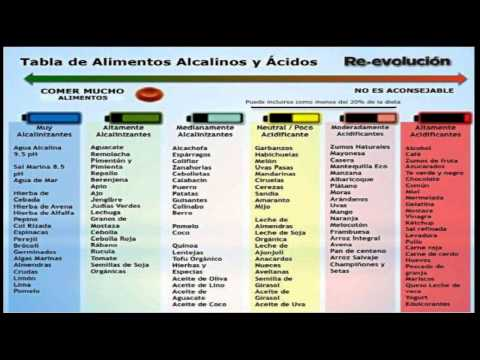 Tabla de alimentos alcalinos y acidos re-evolucion