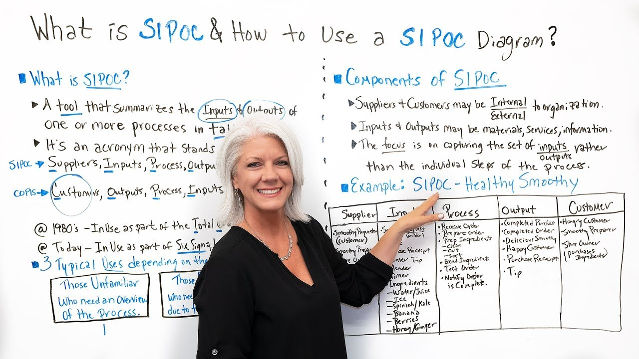What Is Sipoc  U0026 How To Use A Sipoc Diagram  - Project Management Training