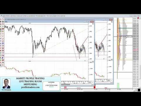 Market Profile Video By Profiletraders. E-mini Es, Crude Oil, Analysis 02/08