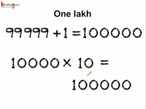 Math - Indian Number System -  Upto lakh  - English