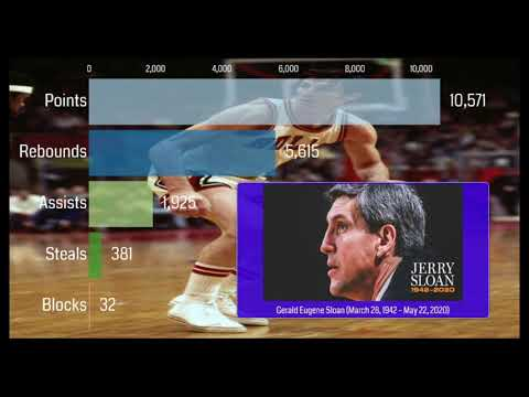 Short Tribute to Jerry Sloan (March 28, 1942 – May 22, 2020) // Career Milestones