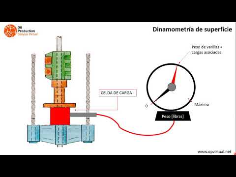 Optimización Del Sistema De Bombeo Mecánico - Modulo 2: Dinamometría (Parte 1)