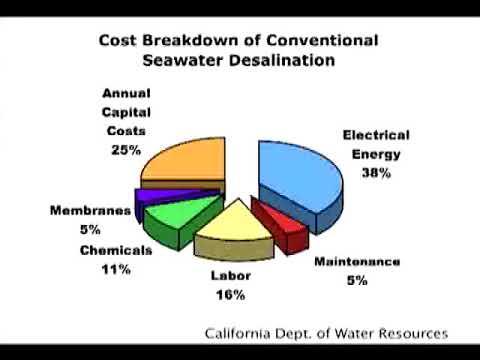 john vrahnos floating desalination solutions