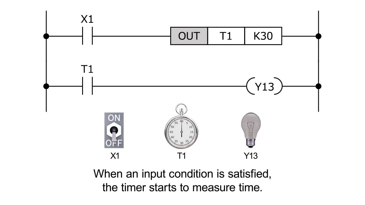 ladder logic programming timer and counter melsec tutorial [ 1280 x 720 Pixel ]