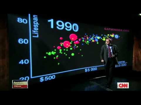 US in a converging world, Hans Rosling on CNN (Fareed Zakaria GPS)