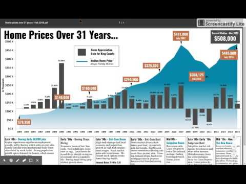 Is the Seattle real estate market headed for another bubble?