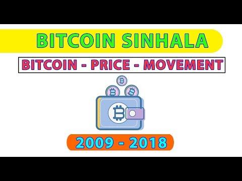 BITCOIN Price Movement 2009 To 2018