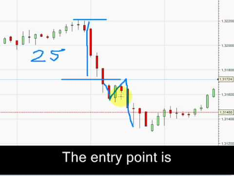 Scalping the 5M EUR/USD chart_Part 1