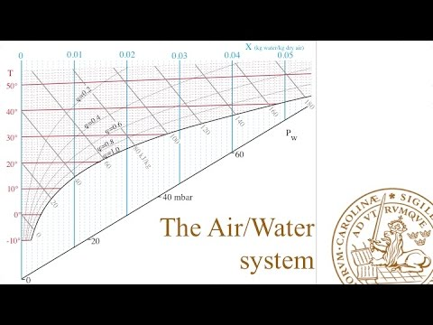 AW1-The Air/Water system - YouTube