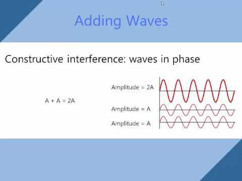 Sinusoidal Waves
