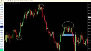 Navin Prithyani: Identifying Market Direction - Part 1