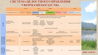 4. СИСТЕМУ ЦЕЛОСТНОГО УПРАВЛЕНИЯ (СЦУ 9ФБ) - ПЛАНИРОВАНИЕ, РЕАЛИЗАЦИЯ И ПЕТЛИ ОБРАТНОЙ СВЯЗИ