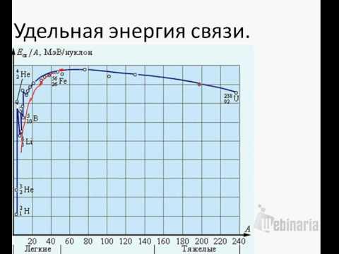 Ядерная физика 4. (строение ядра, энергия связи)
