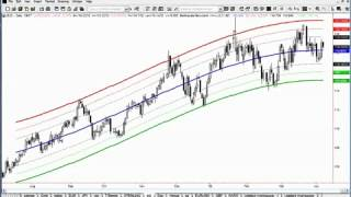 el mostafa belkhayate: Lecture Des Indicateurs de Centre Of Gravity Forex System