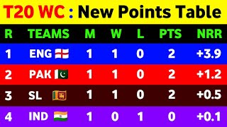 T20 World Cup 2021 Points Table - After Ind Vs Pak Match