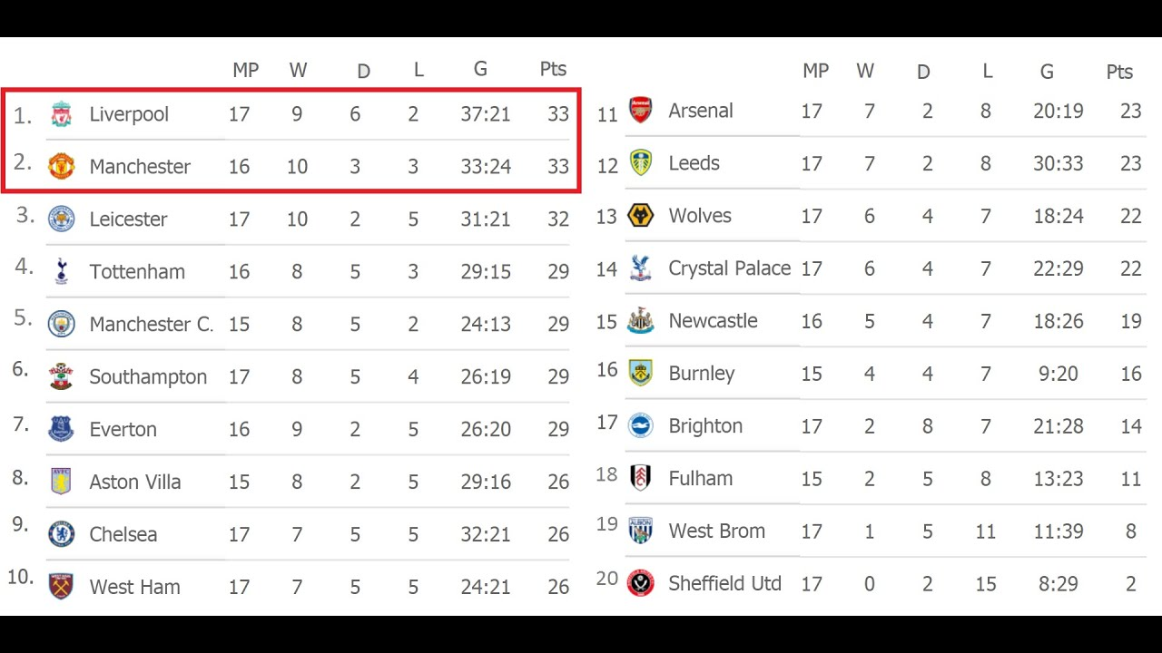 English Premier League Epl 2020 21 Matchday 17 Results Fixtures Table Youtube