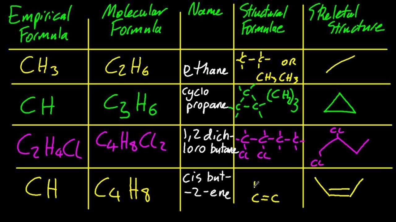101 distinguish between empirical molecular and structural formulas sl ib chemistry youtube