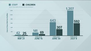 COVID-19 cases surge past 1,700 at Texas child care centers   KVUE