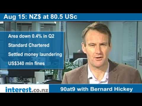 90 seconds at 9 am: NZ$ at 80.5 USc (news with Bernard Hickey)