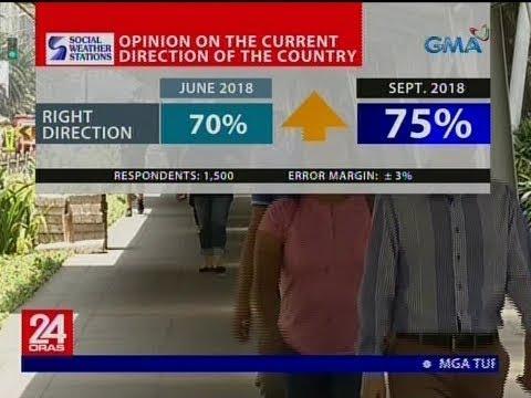 SWS: Dumami ang mga Pinoy na naniniwalang nasa tamang direksyon ang Pilipinas