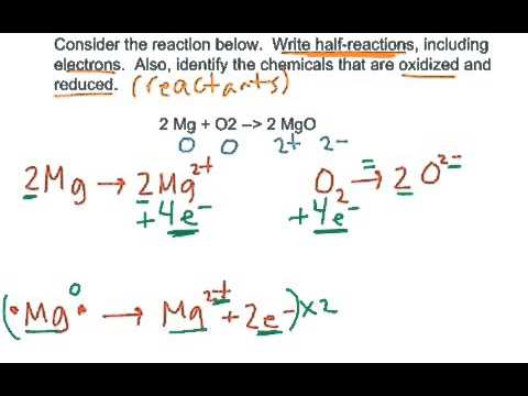 Half Reactions For Reaction Of Magnesium And Oxygen Gas