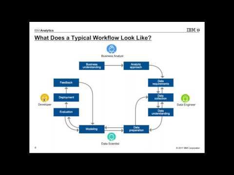 Market Segmentation Analysis on the Watson Data Platform