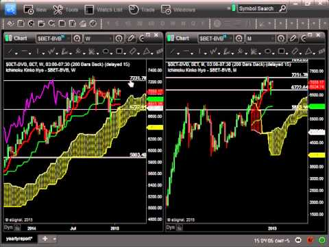Global Stock Ichimoku Market Outlook Feb 1, 2015:  Will Germany/China Continue To Go Up?