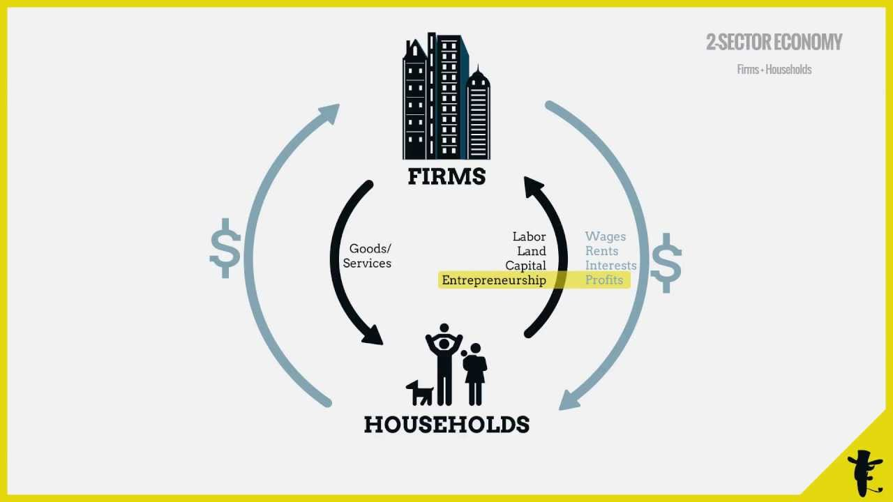 Circular Flow Diagram With Government Sector Phone Jack Wiring Australia Of Income. How The Different Components An Economy Interact. - Youtube