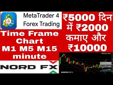 M5 vs m15 forex trading