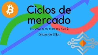 Ciclos de mercado: Ondas de Elliot | Capítulo 2