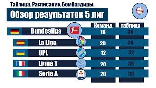 Чемпионат Испании 27 Серия А 26 Бундеслига 25 Лига 1 28 УПЛ 22 Результаты расписание таблицы