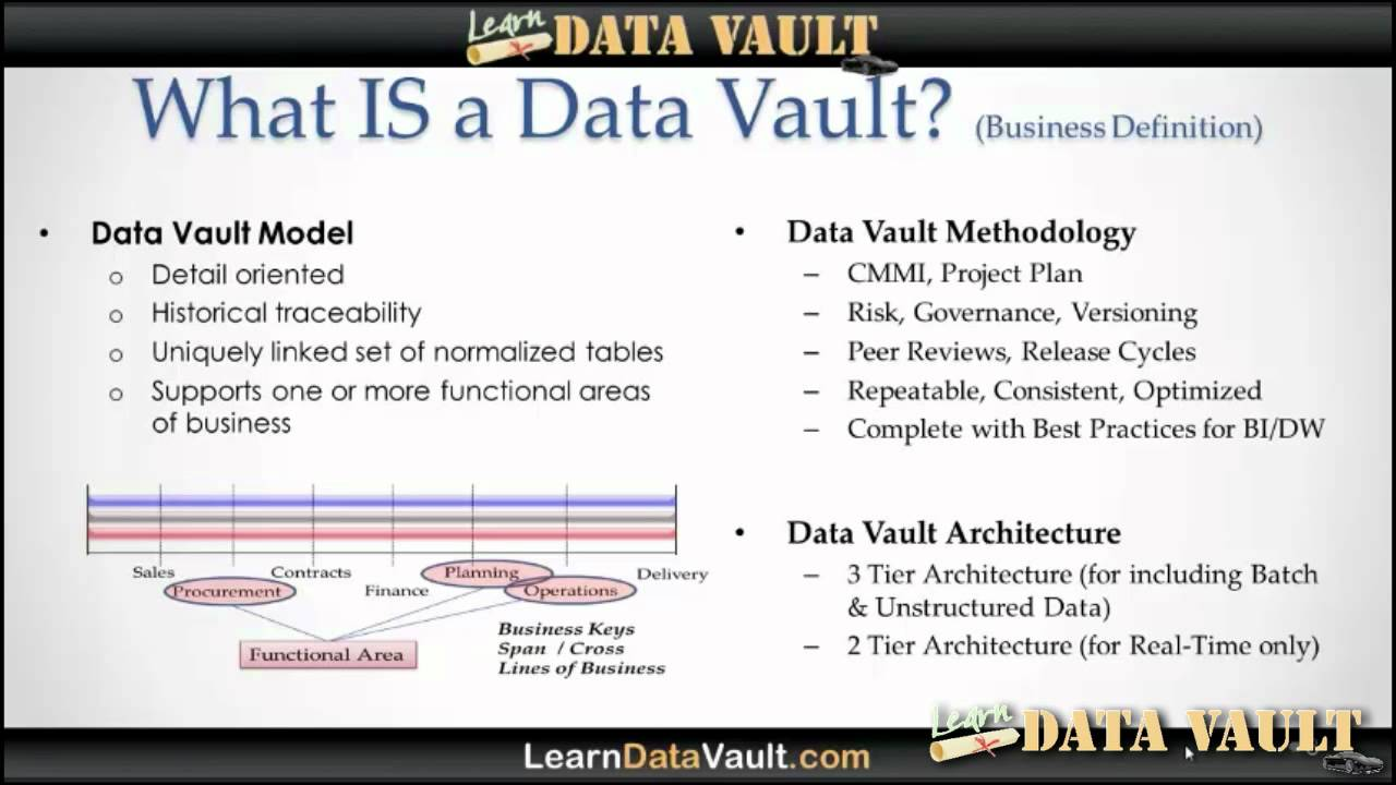 what is a data vault model methodology architecture youtube