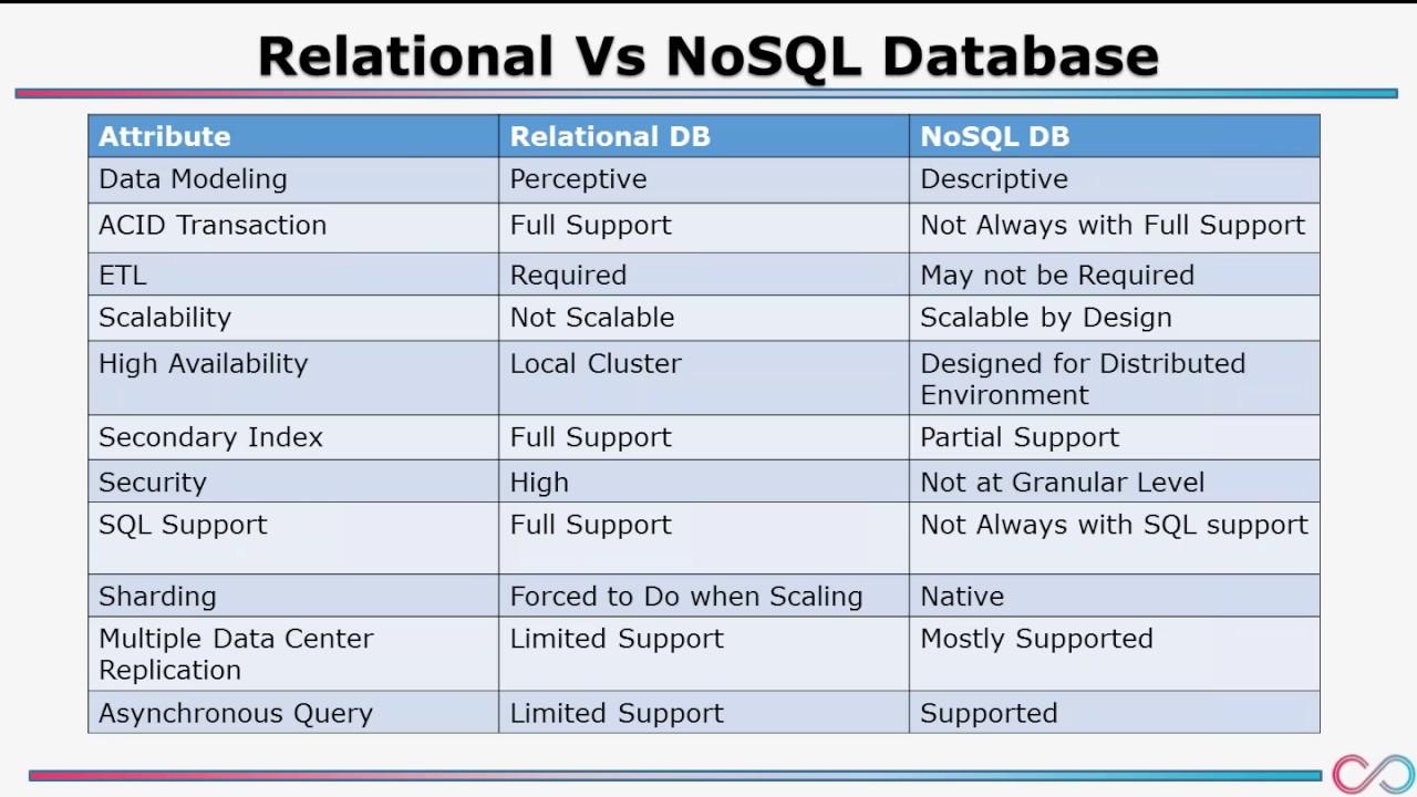 Apache Cassandra Tutorial | Apache Cassandra Architecture | Apache Cassandra  Data Model | COSO IT   YouTube