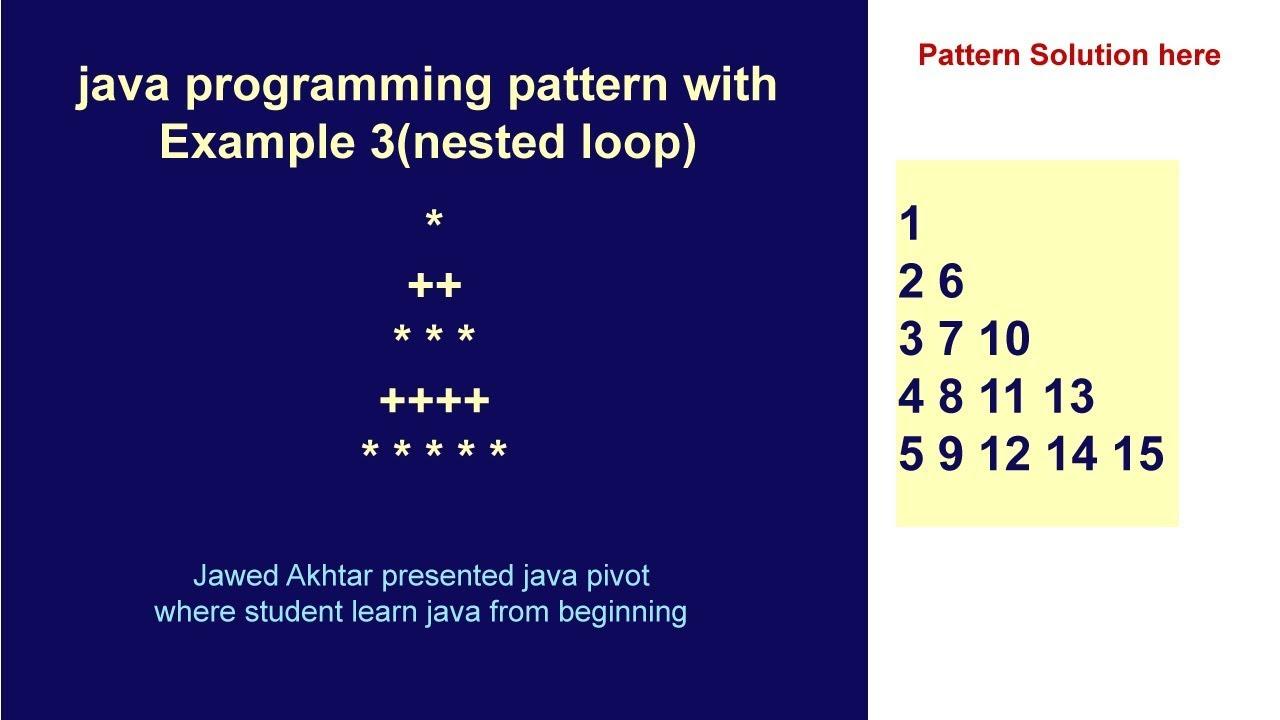 Java Pattern Example Interesting Decorating Design