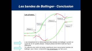 Les bandes de Bollinger masterclass (Bourse, trading, devises, indices)