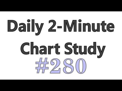Daily 2-Minute Chart Study #280 – The Worst Type Of Negative Divergence