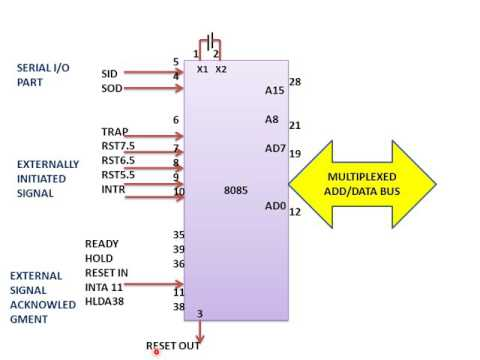 LEARN AND GROW !!  8085 MICROPROCESSOR PIN OUT AND SIGNAL !