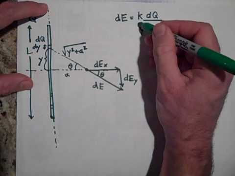 The Electric Field Due to a Line of Charge