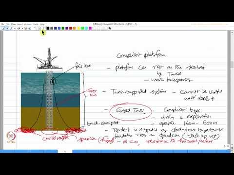 Offshore compliant structures - 1 : Part 1