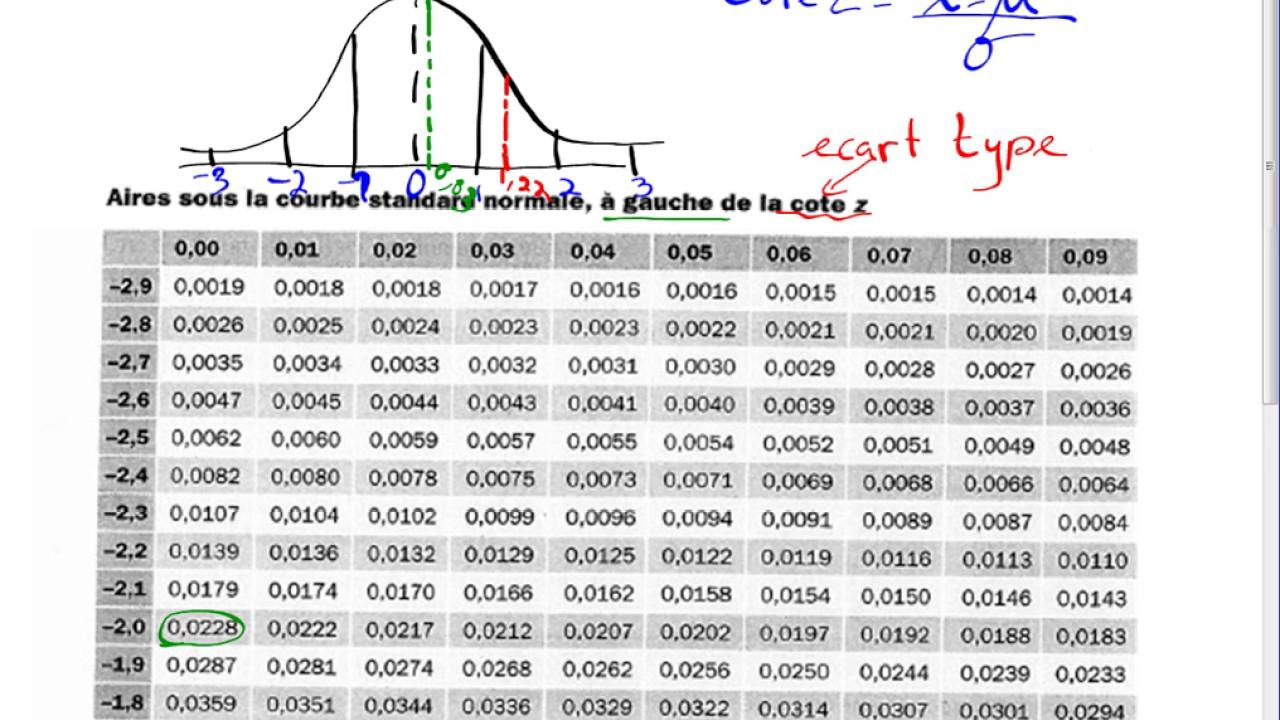 Stat loi normale ex 5 a e youtube - Table statistique loi normale ...