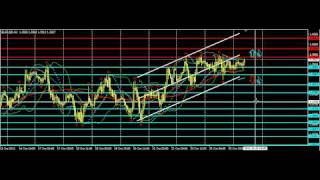 Сигналы Форекс евро/доллар 26.10.2011