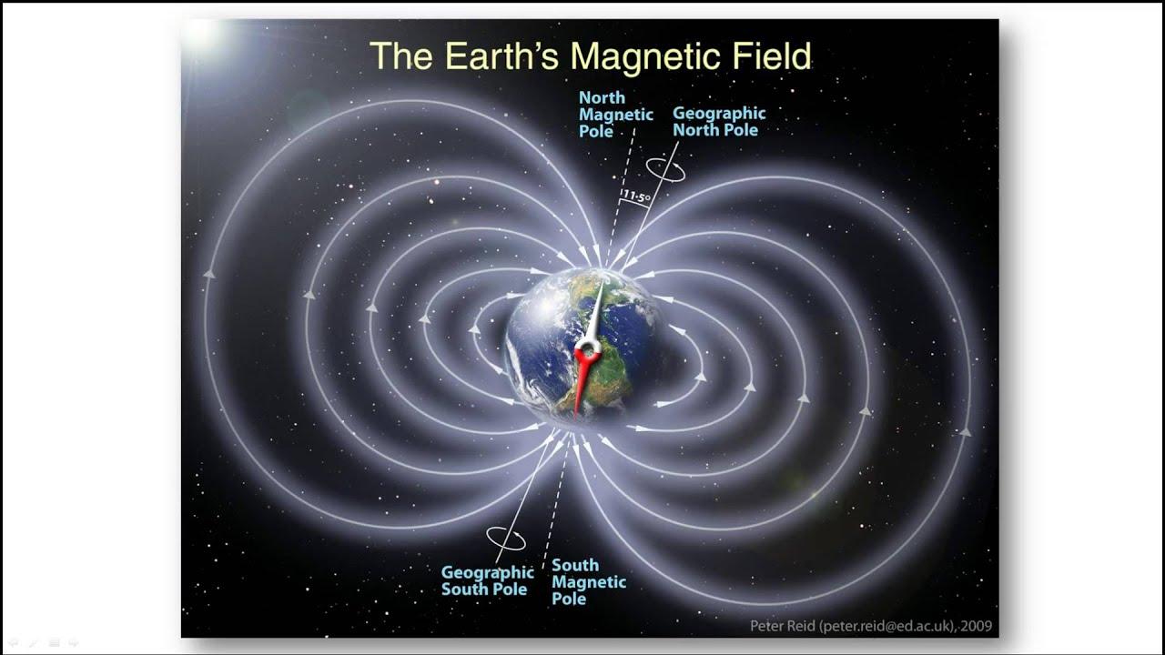 Gy Fysik 2 Heureka Kap 5 Magnetfält Kapitelintroduktion